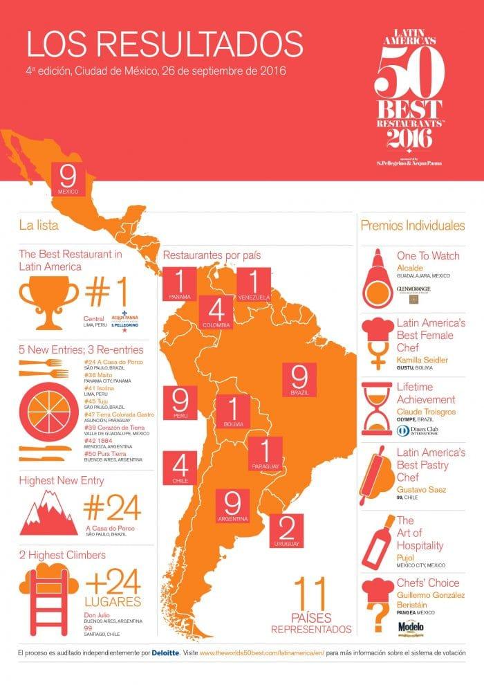 melhores restaurantes de buenos aires 2016